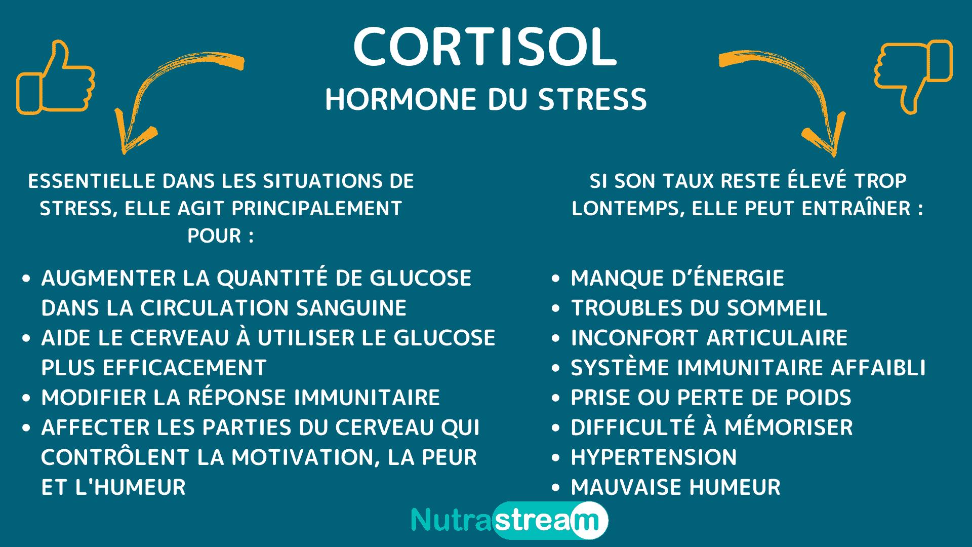 Cortisol, hormone du stress Nutrastream